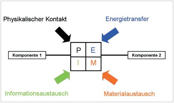 Analyse von Schnittstellen und Schnittstellen-Management von ...