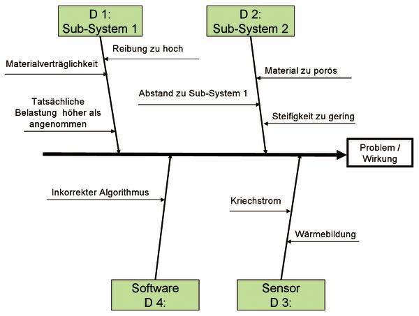 Problemanalyse mit Ursache-Wirkungs-Diagrammen (Teil 2) Alt aber ...