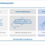 qi-digital-innovationsoekosystem---grafik-data.png